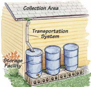 Water Conservation Help Communities For Sustainable